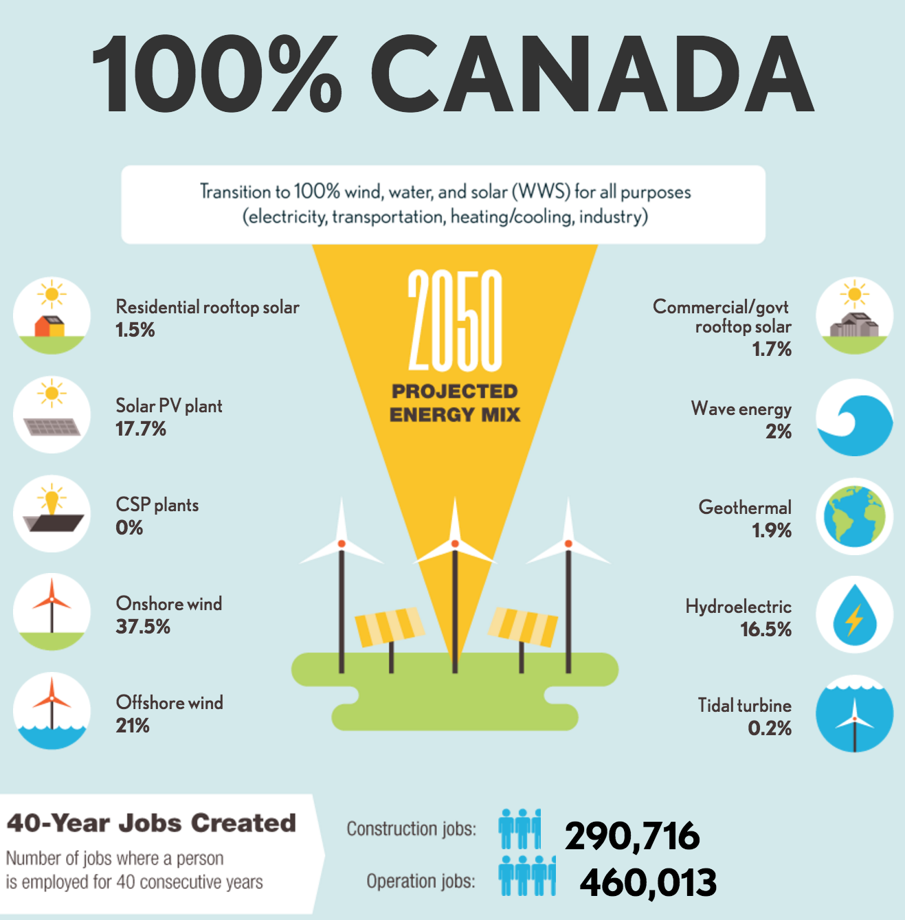 201 Pingl 233 Par Roby Gauthier Sur Green Renewable Energy