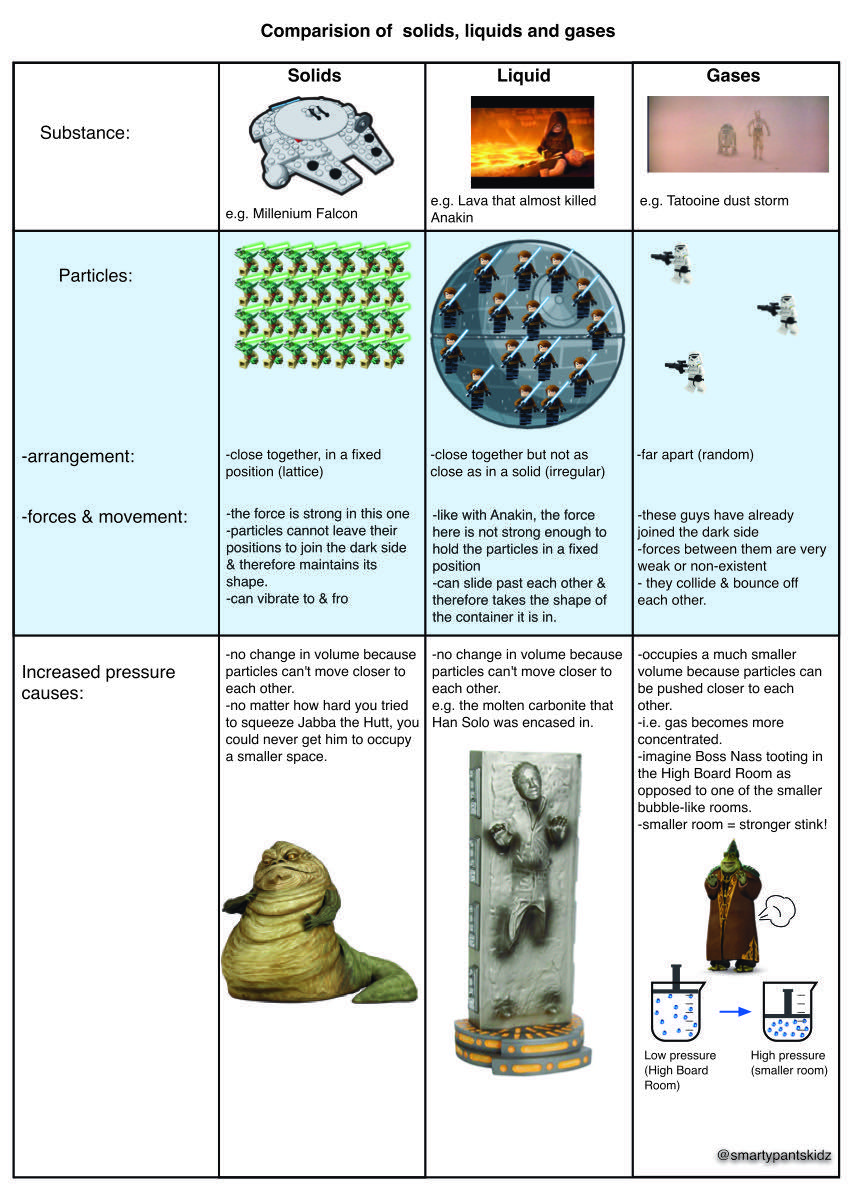 Comparison between states of matter #gcse #chemistry #solids ...