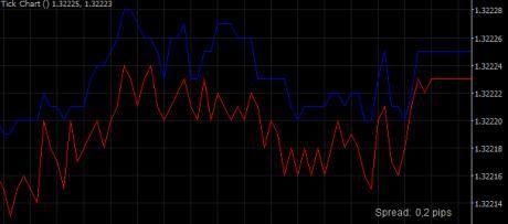 La plateforme de trading cTrader offre désormais les graphiques en ticks