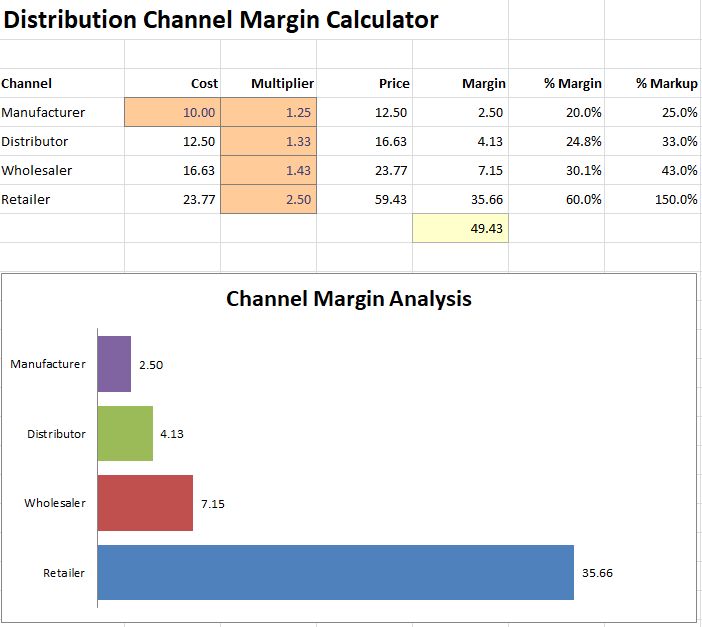 Distribution Channel Margin Calculator For A Startup Plan Projections Channel Business Planning How To Plan