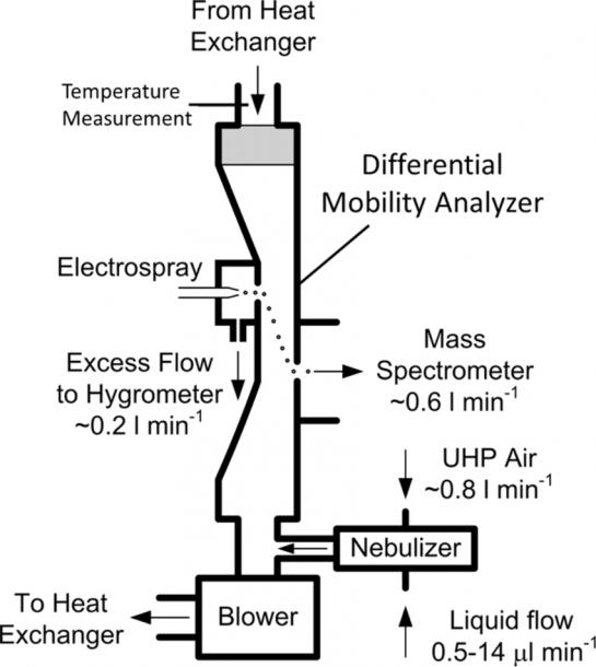 A Schematic Diagram Of The Differential Mobility Analyzer Mass Spectrometry Diagram Hygrometer