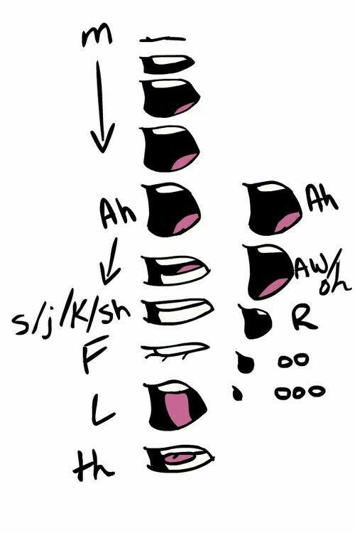 Mouths Vowels Sounds Talking Text How To Draw Manga Anime Desenhar Caricaturas De Rostos Referencia De Design Poses References