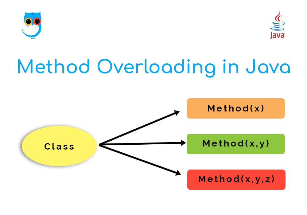 All Java Applications Must Have A Method