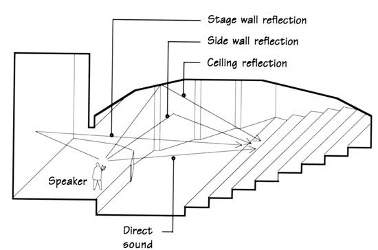 Theater Design : 7 Basic Rules for Designing a Good