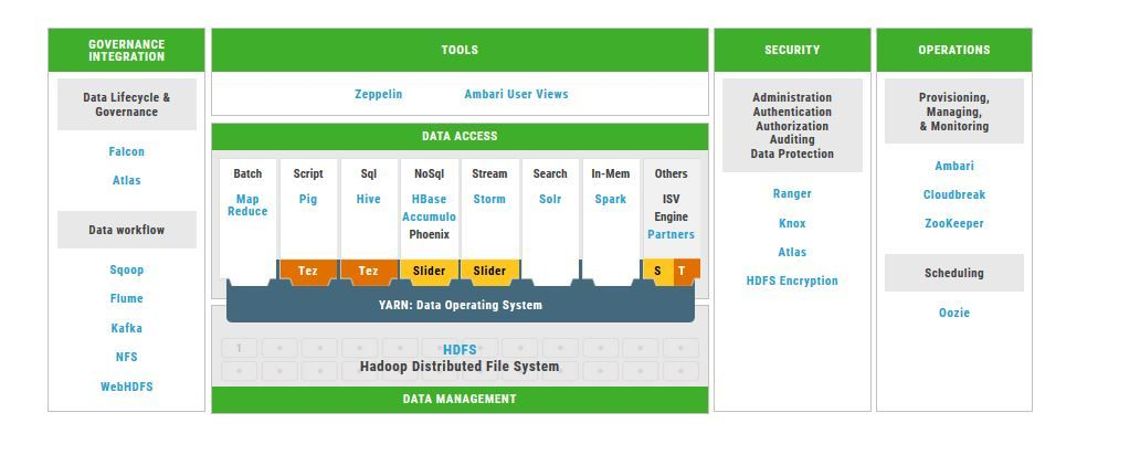 Hortonworks Data Platform To Accumulate Analyze And Act From Data