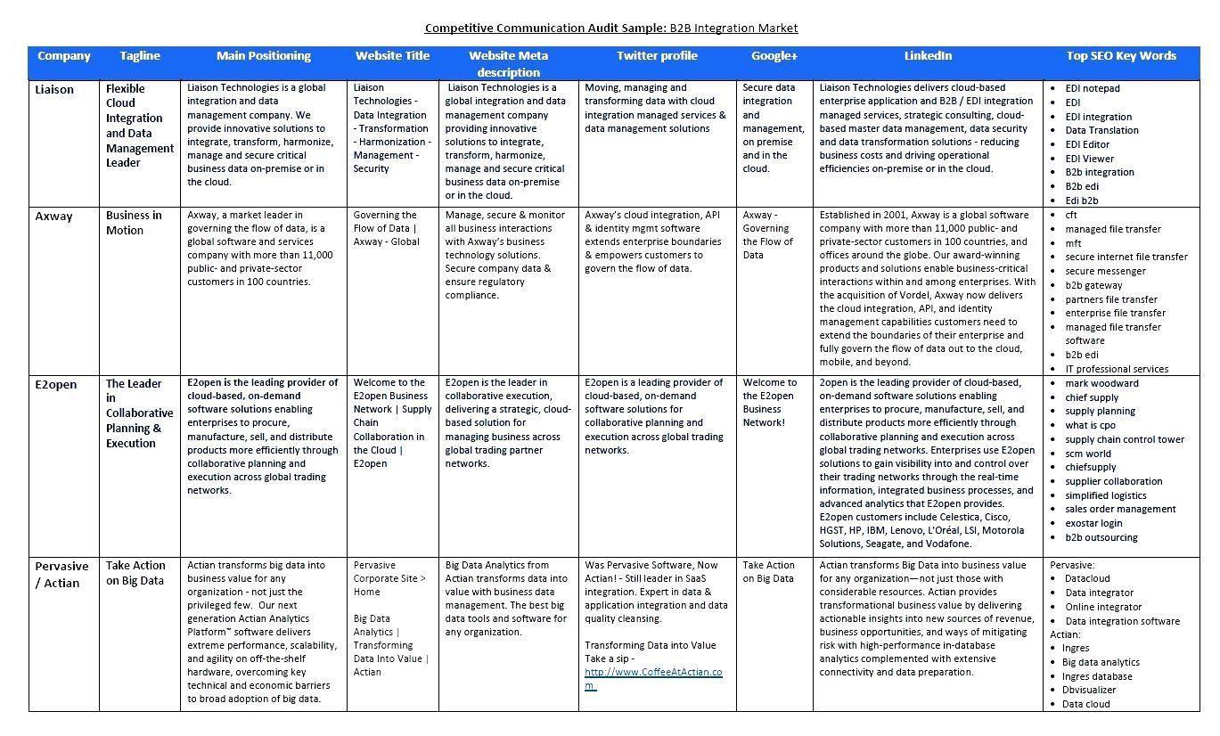 Example Of Competitor Analysis Establishing The Competitive Marketing Analysis Competitor Analysis P S Of Marketing