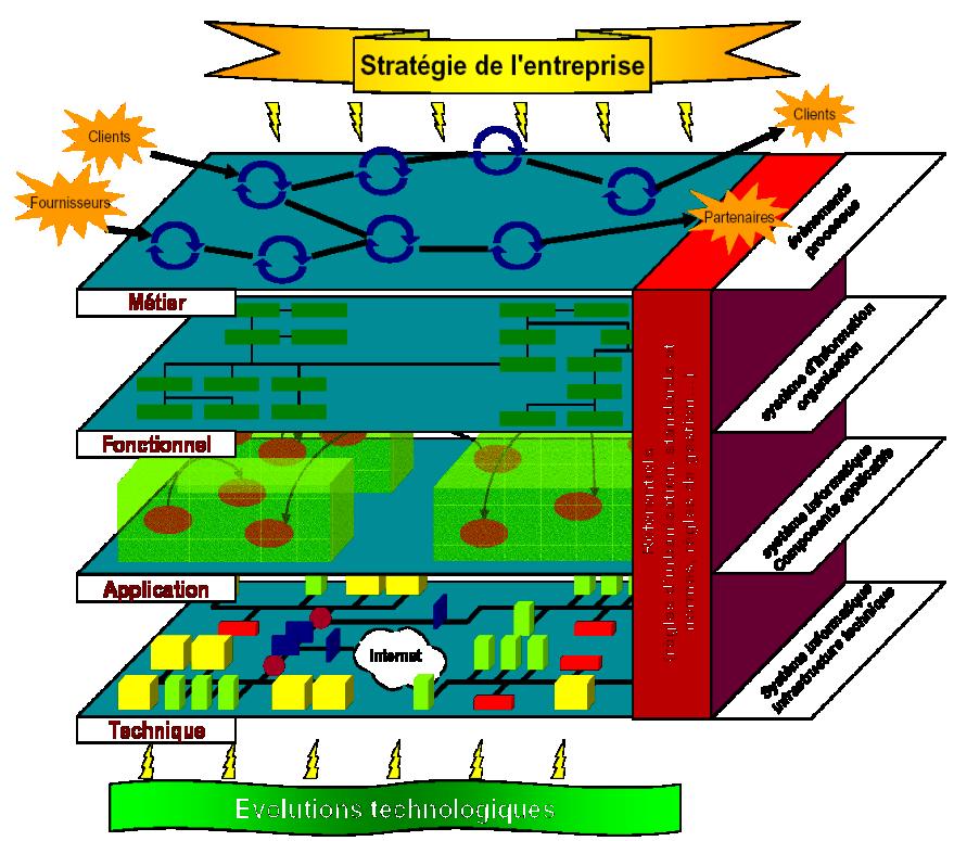 Les Ressources Disponibles Le Systeme D Information D Une Organisation Est Un Ensemble De Ressources D Indi Ressources Systeme Information Ressources Humaines