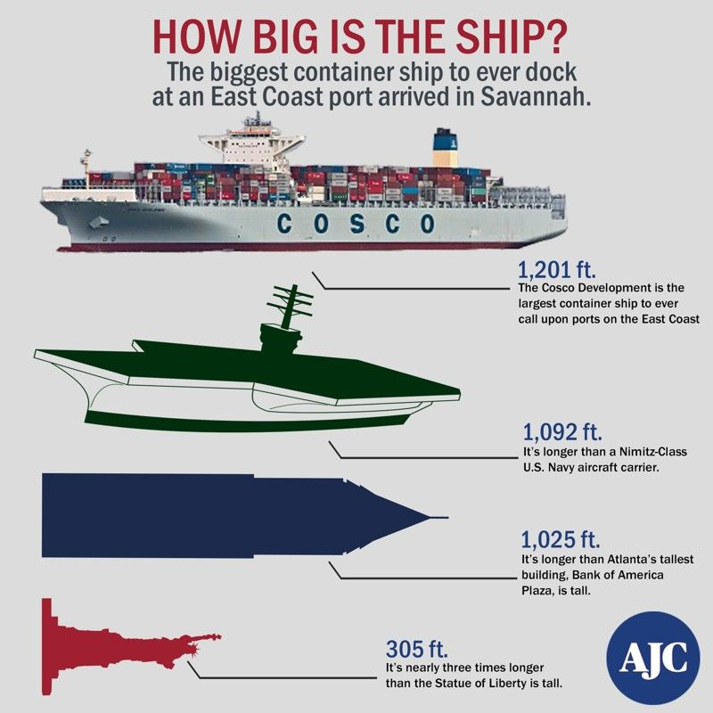 The hulking Cosco Development, the biggest cargo ship to call on the East Coast, portends waves of bigger ships to come to Savannah.