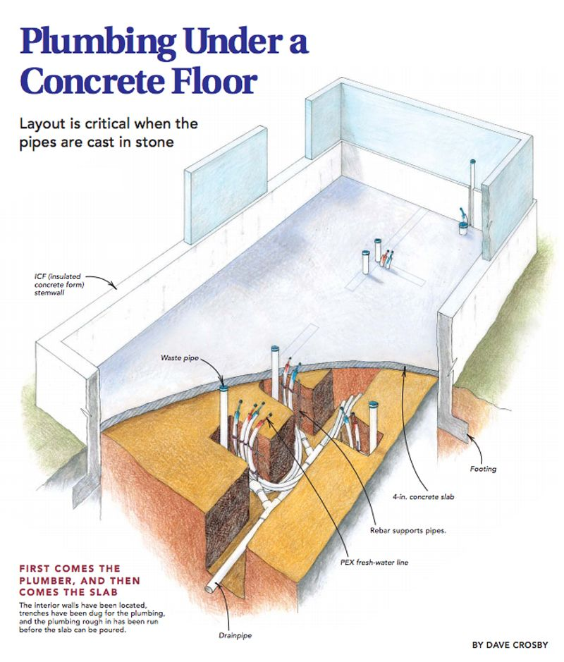 Plumbing Under A Concrete Floor Concrete Floors Concrete Slab Foundation Framing Basement Walls