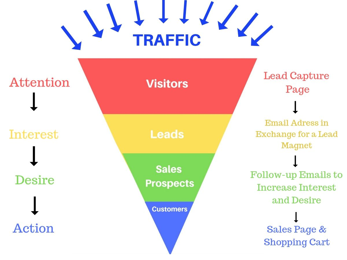 How To Set Up An Automated Online Sales Funnel With Images