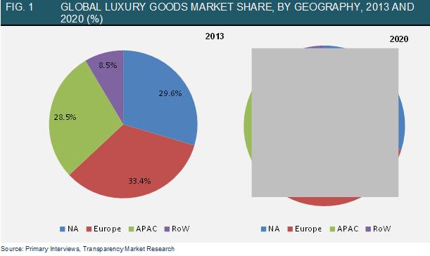 Global Luxury Goods Market  Industry Analysis Size Share