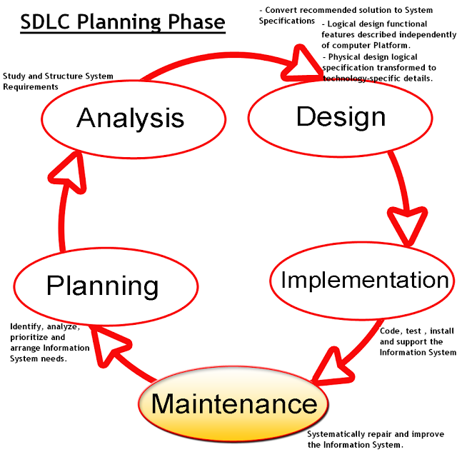 Sdlc Model Systems Engineering Engineering Computer Science