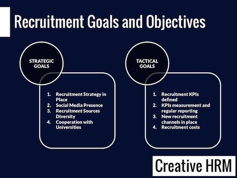 objectives and hypothesis for recruitment and selection process The first process of any recruitment and selection program is defining the needs and requirements for new workers and professionals for outlined job positions and openings carefully devised and developed roles, responsibilities, skill sets and qualifications are defined and the job postings placed in recruitment ads in various media.