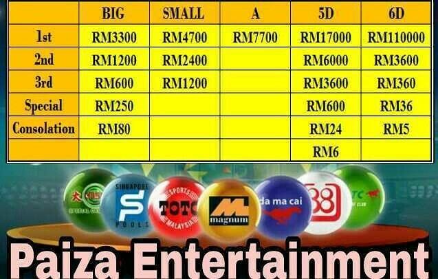 🔥PAIZA ENTERTAINMENT🔥 👉RM1 sahaja sudah boleh menang RM3300 👉100