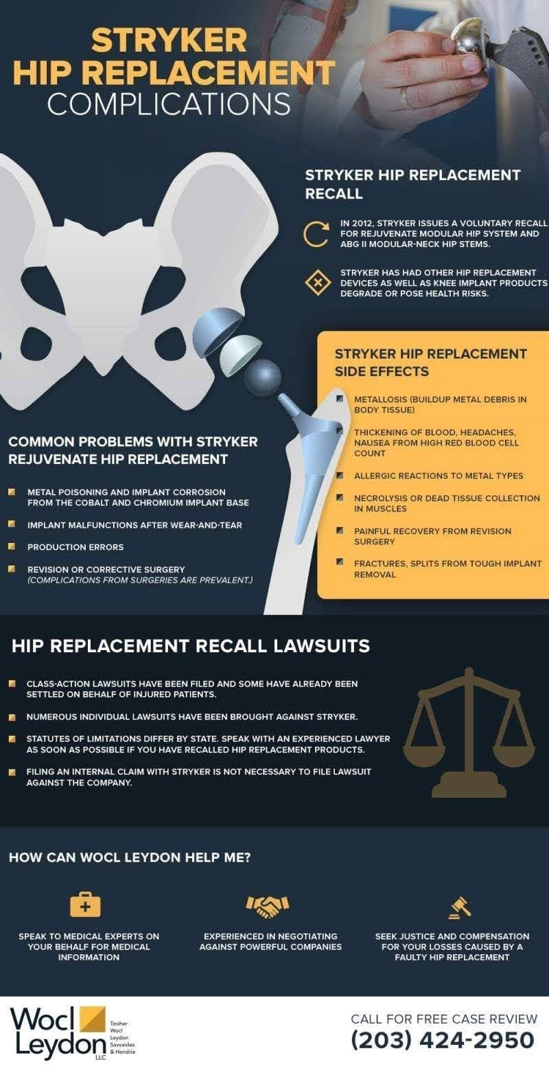 Stryker Hip Replacement Complication Infographic Law