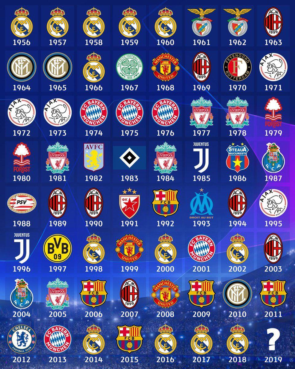 140 Ideas De Champions League En 2021 Fútbol Balones De Futbol Adidas Balones