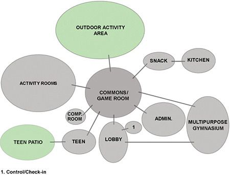 Sample adjacency    diagram    for a youth    center    with a main monsgame room linked with activity