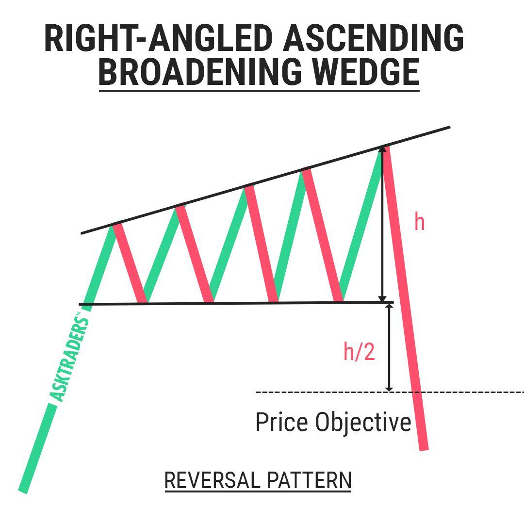 The Descending Broadening Wedge - Forex Opportunities