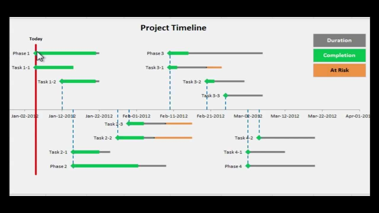 free project management timeline template