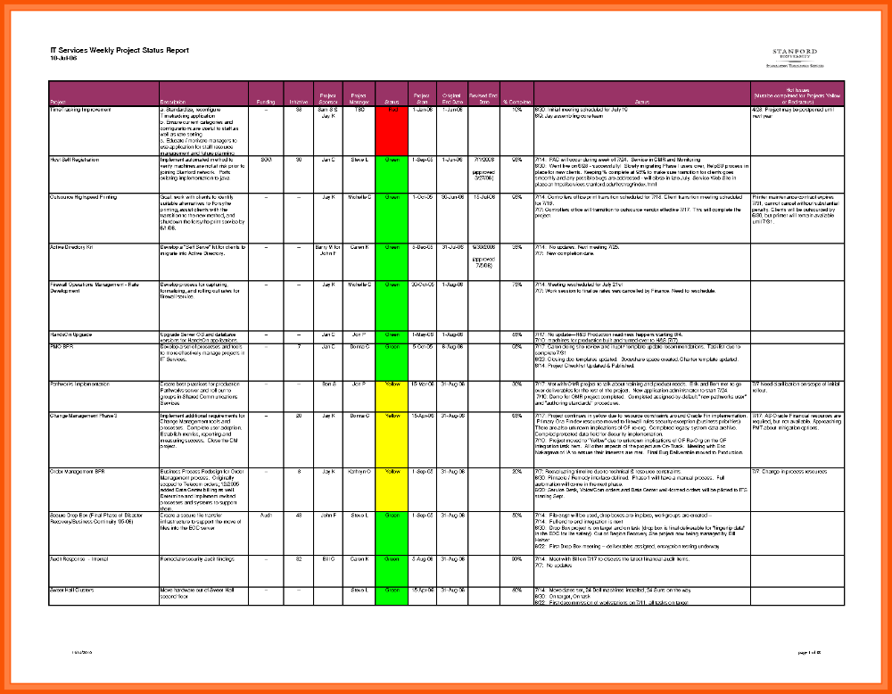 Daily progress report template excel xls – project management.