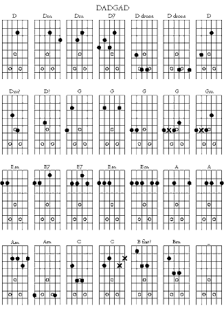 Image Result For Dadgad Chord Chart Guitar Pinterest Guitar