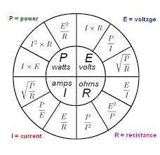 Image Result For Ohm Resistance Chart Ohms Law Unit Conversion Chart Ohms