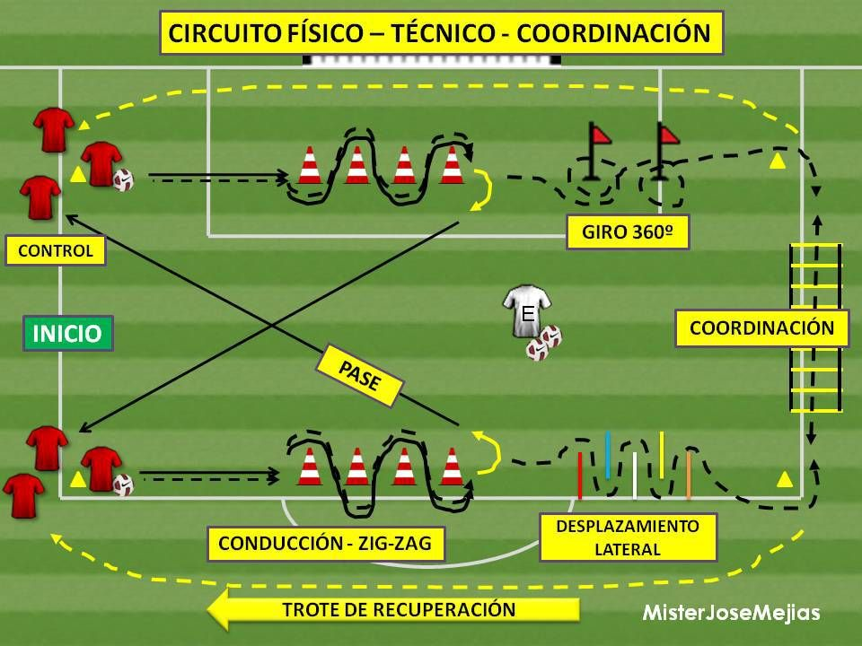 Circuito Fisico Tecnico Futbol : Circuito fisico tecnico coordinacion g pixels