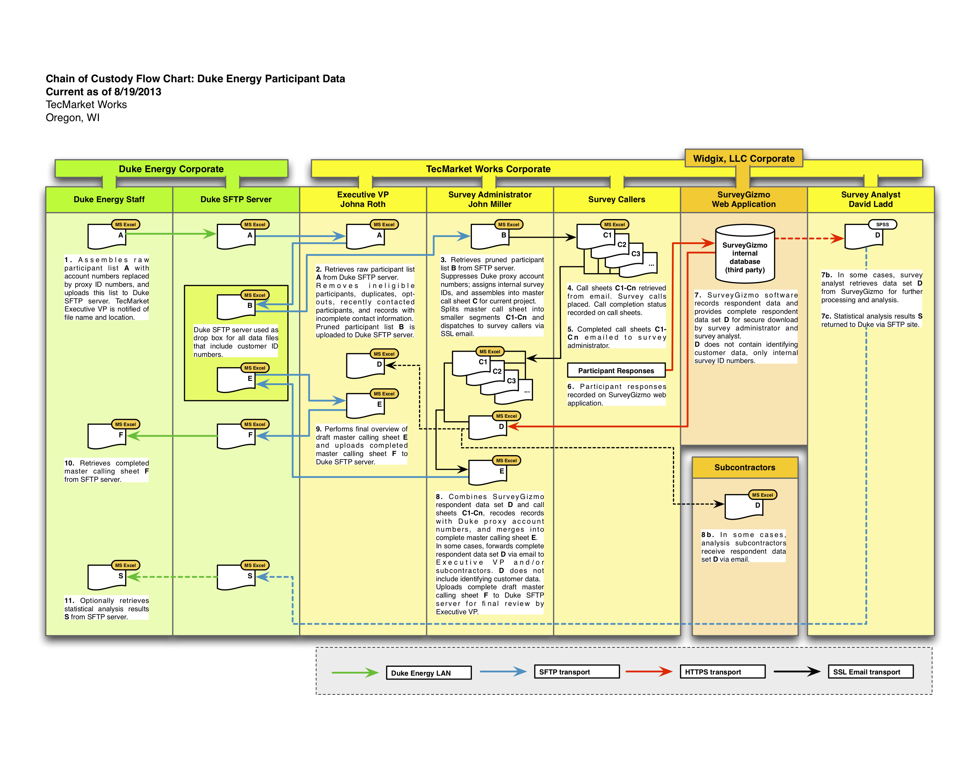 Flowchart Demonstrating Chain Of Custody Of Survey Participant