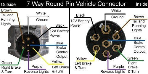 Dodge Ram 7 Pin Wiring Diagram Dodge 7 Way Trailer Plug Wiring Trailer Wiring Diagram Fifth Wheel Trailers Tractor Trailers