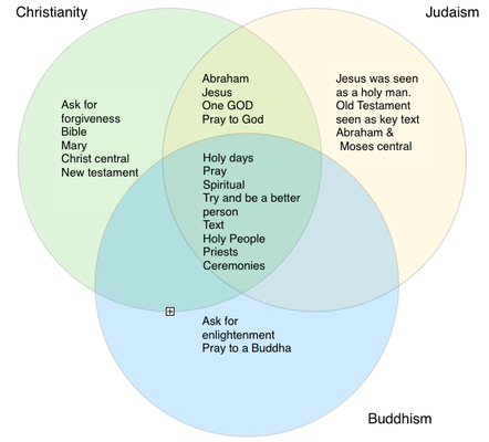 Venn Diagram Religious Beliefs Google Search Religions