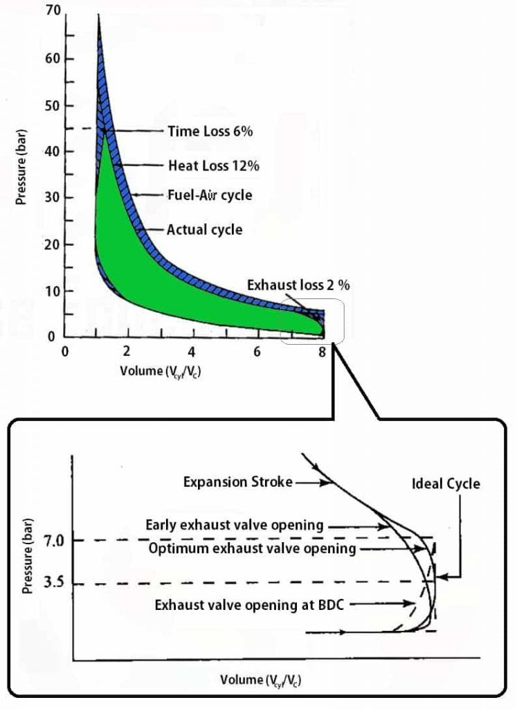 what is exhaust blowdown in actual cycles? - extrudesign exhausted, line  chart, engineering