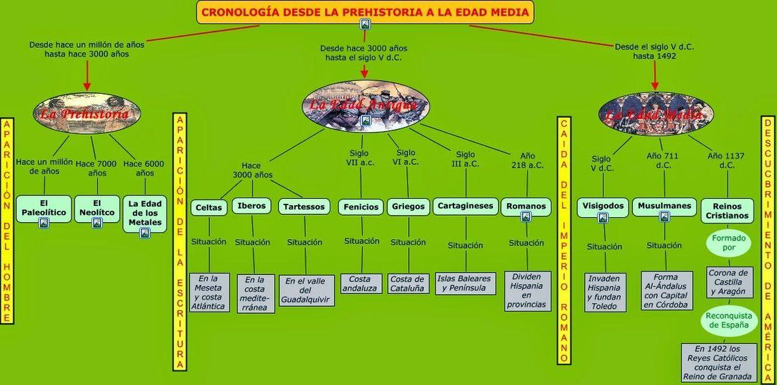Linea De Tiempo Edad Media Cronología De La Historia Edad Antigua Historia De La Educacion