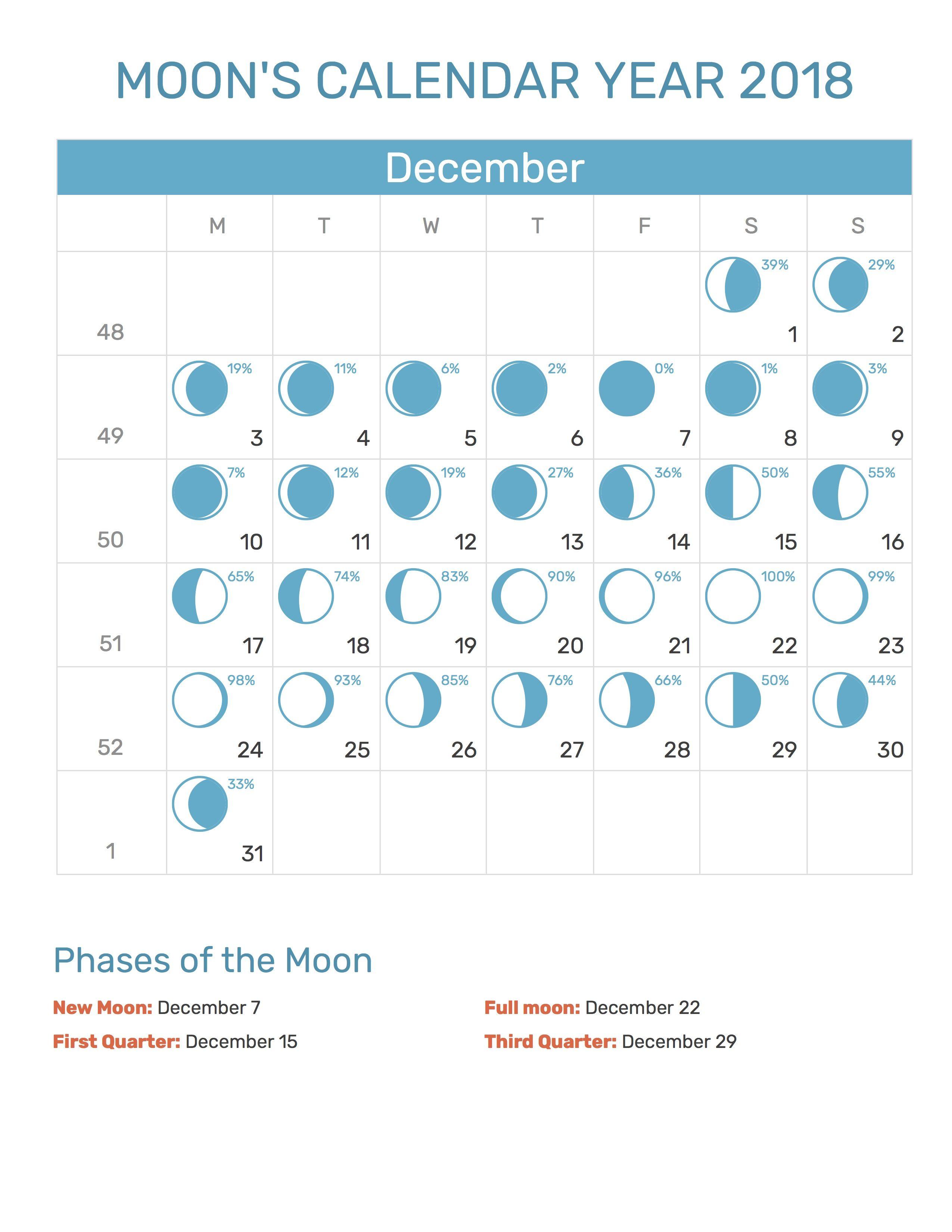Moon Calendar December December Mooncalendar