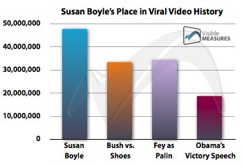 """""""The Susan Boyle phenomenon would not have played out in the same way if not for the relationship and communities facilitated by social network sites, media sharing tools and micro-blogging platforms."""" pg. 11"""