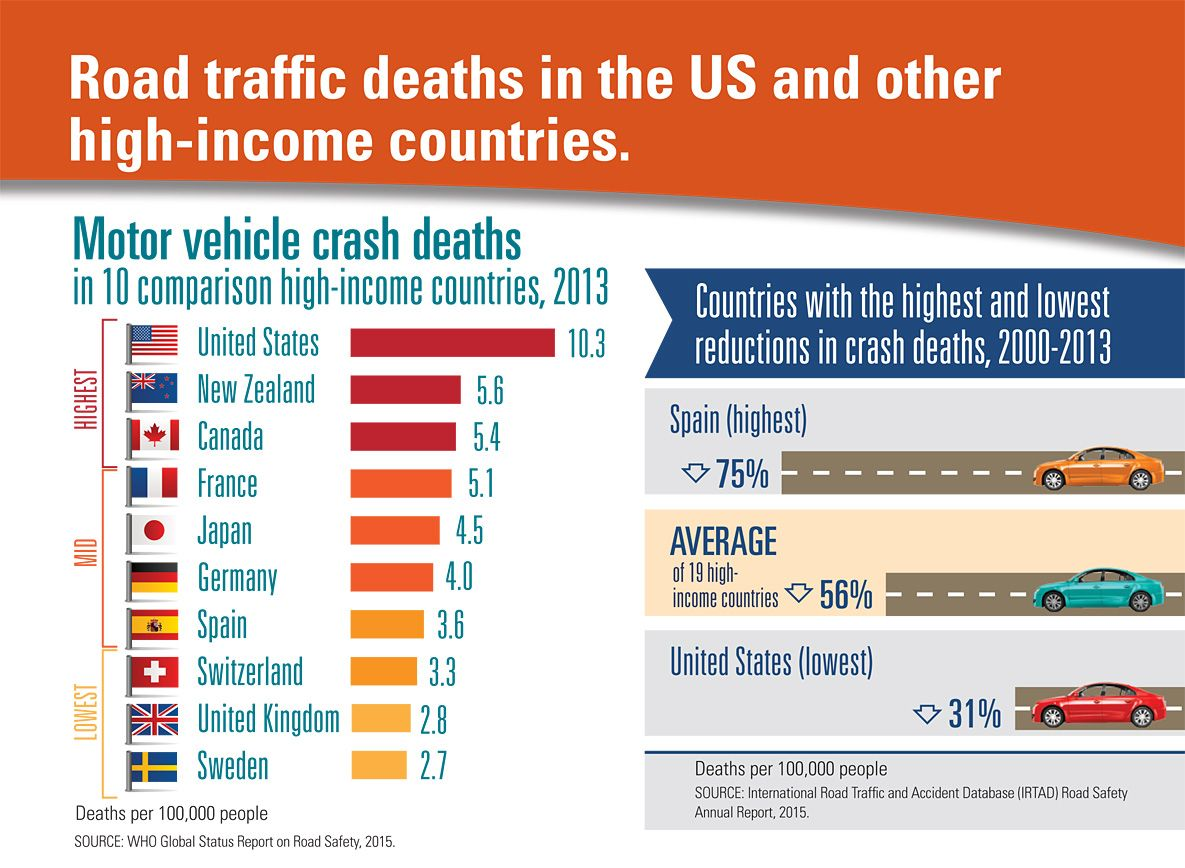 Crash Deaths in the US Where We Stand Motor car, Bar