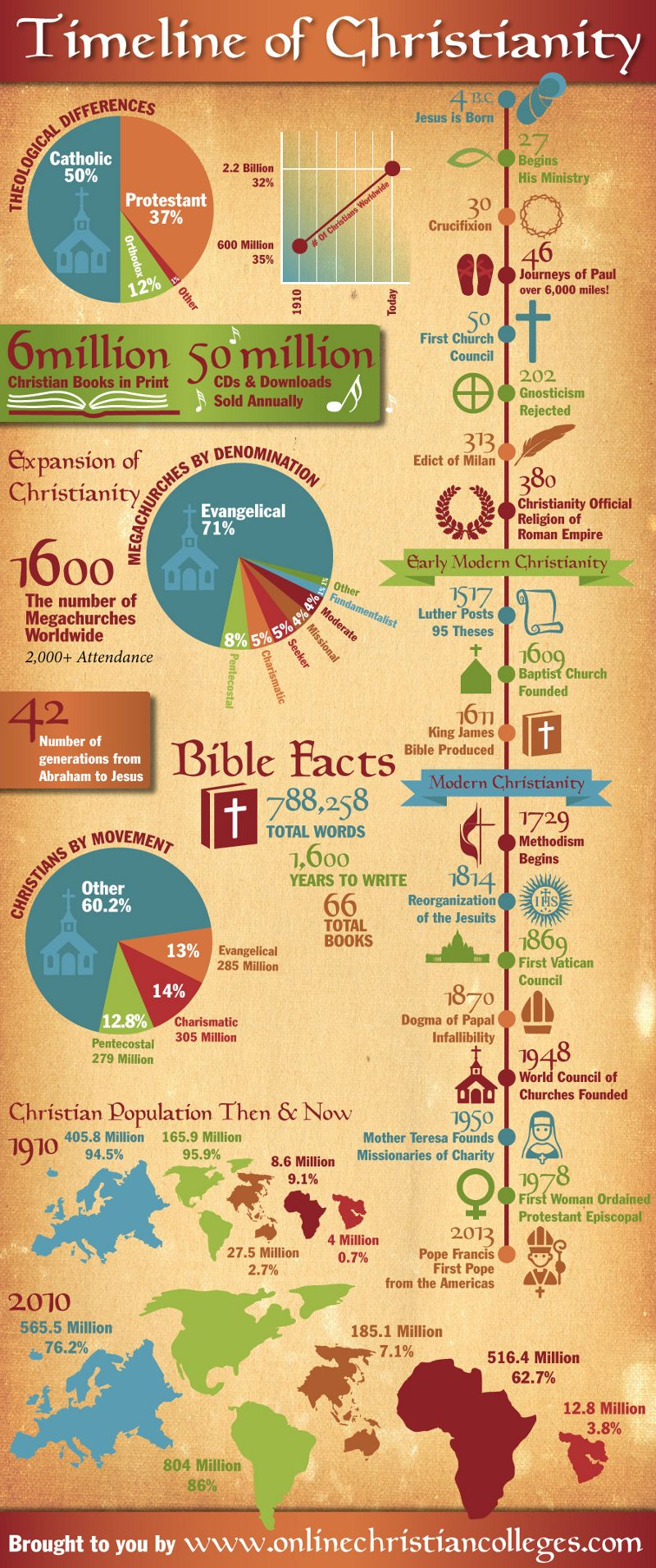 101 cool christian team names | psr ideas | pinterest | christianity