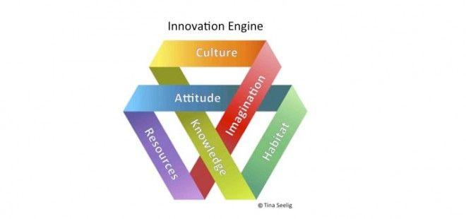 El motor de la innovación según Tina Seelig Disruption \ New - copy blueprint medicines analyst coverage