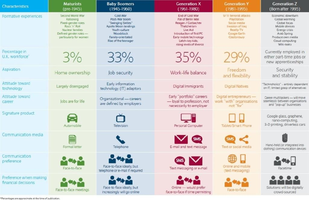 Insight Into The Generations And Their Digital Preferences Infographic Generations In The Workplace Generation Z Generation X Y