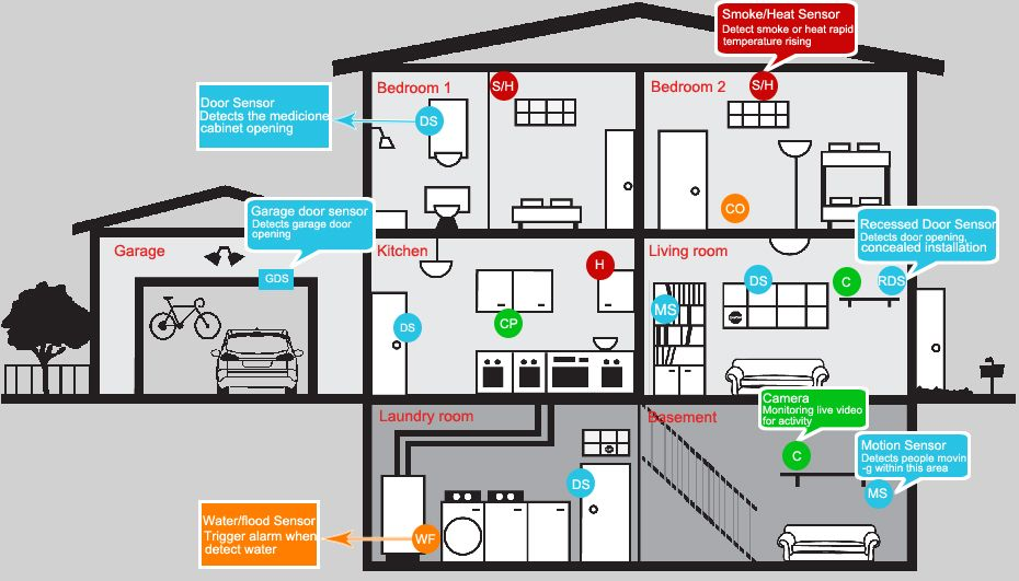 Where To Install Alarm Panel And Sensors Wireless Home Security Systems Alarm Systems For Home Best Home Security System