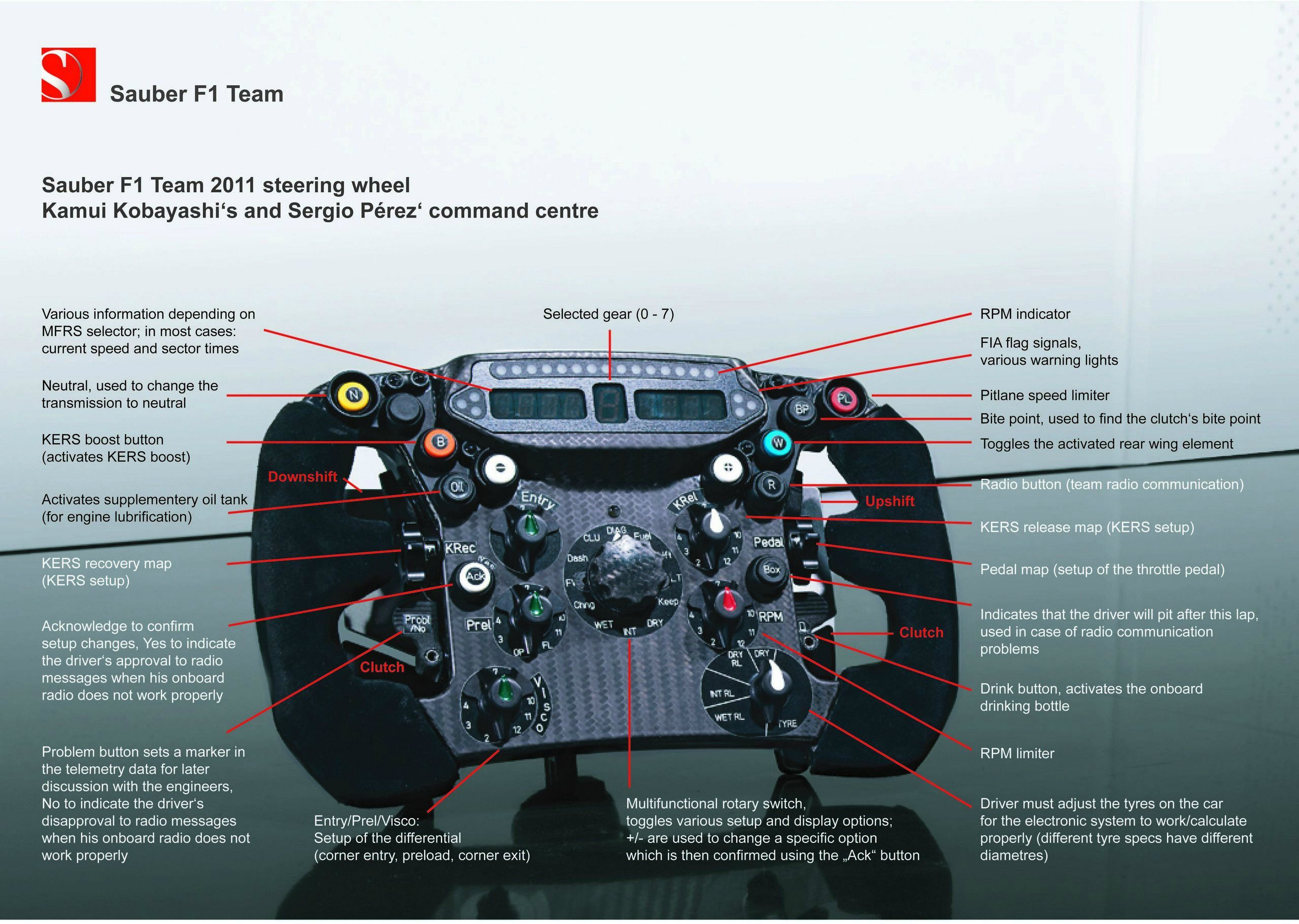 Cunto Cuesta Un Auto De Frmula 1 F1 Wheels And Cars 2011 Terrain Engine Diagram