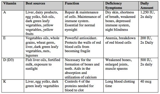 Vitamins Are Either Fat Soluble Or Water Soluble Description From