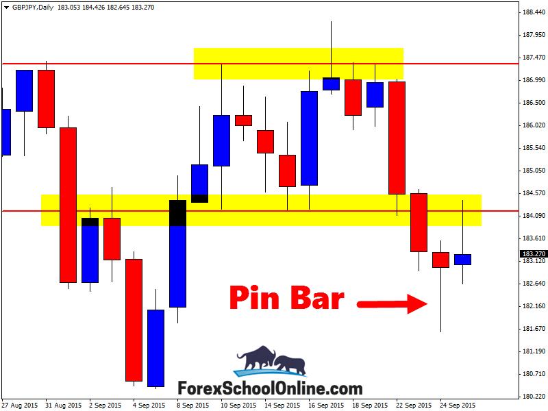 GBPJPY Sends Price Higher After Daily Price Action Pin Bar Reversal ~ Johnathon Fox #PinBar #ForexSchoolOnline
