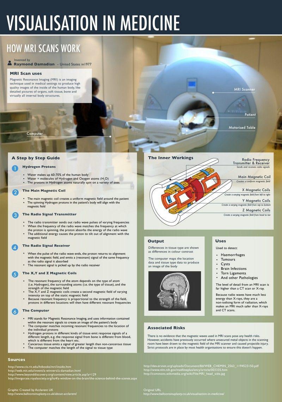 How MRI Scans Work Mri scan, Nuclear medicine, Mri