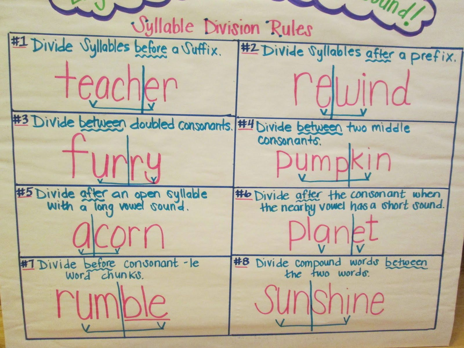 Teaching Syllable Segmentation Anchor Chart And Foldable
