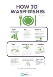 Hand Washing Dishes Green Piktochart Infographic Editor
