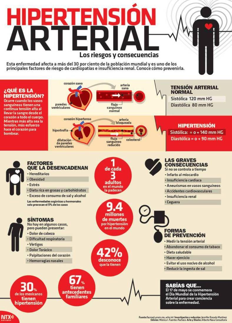 #Infografia Hipertensión arterial, los riesgos y