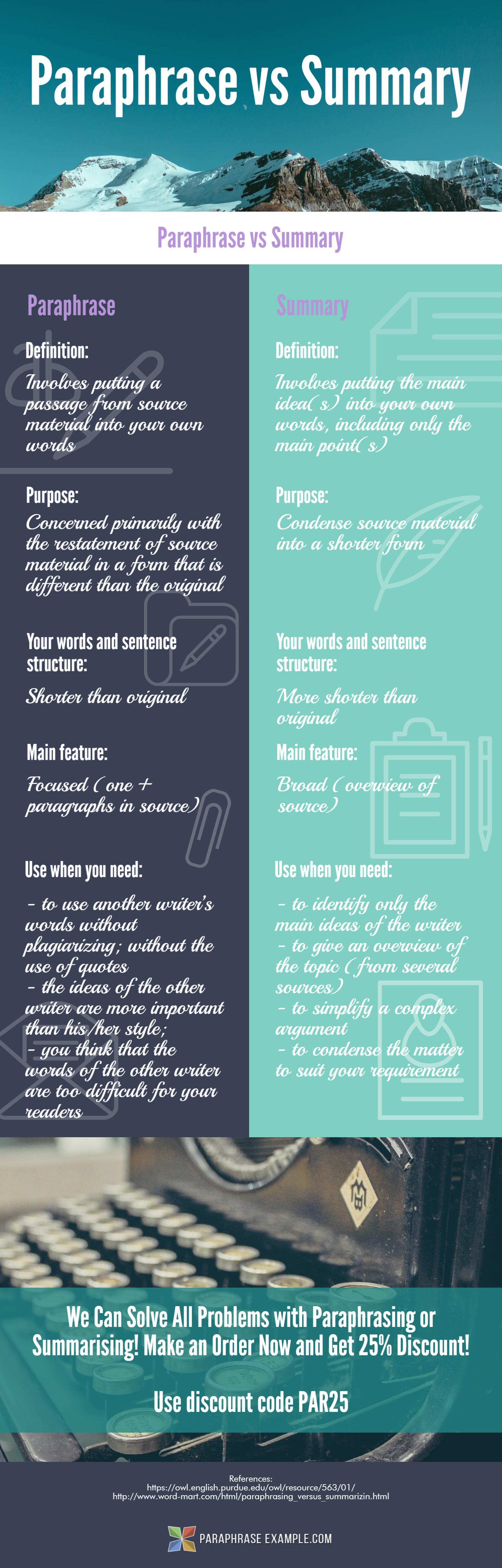 Paraphrase V Summary Comparison Example Anchor Charts Practice Paraphrasing And Summarizing Quoting Worksheet