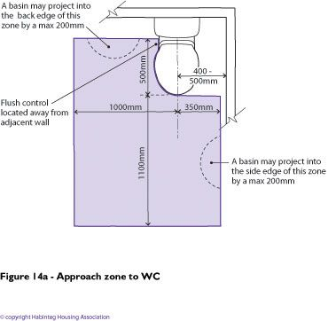 Figure 14a - Approach zone to WC   Toilets and sinks ...