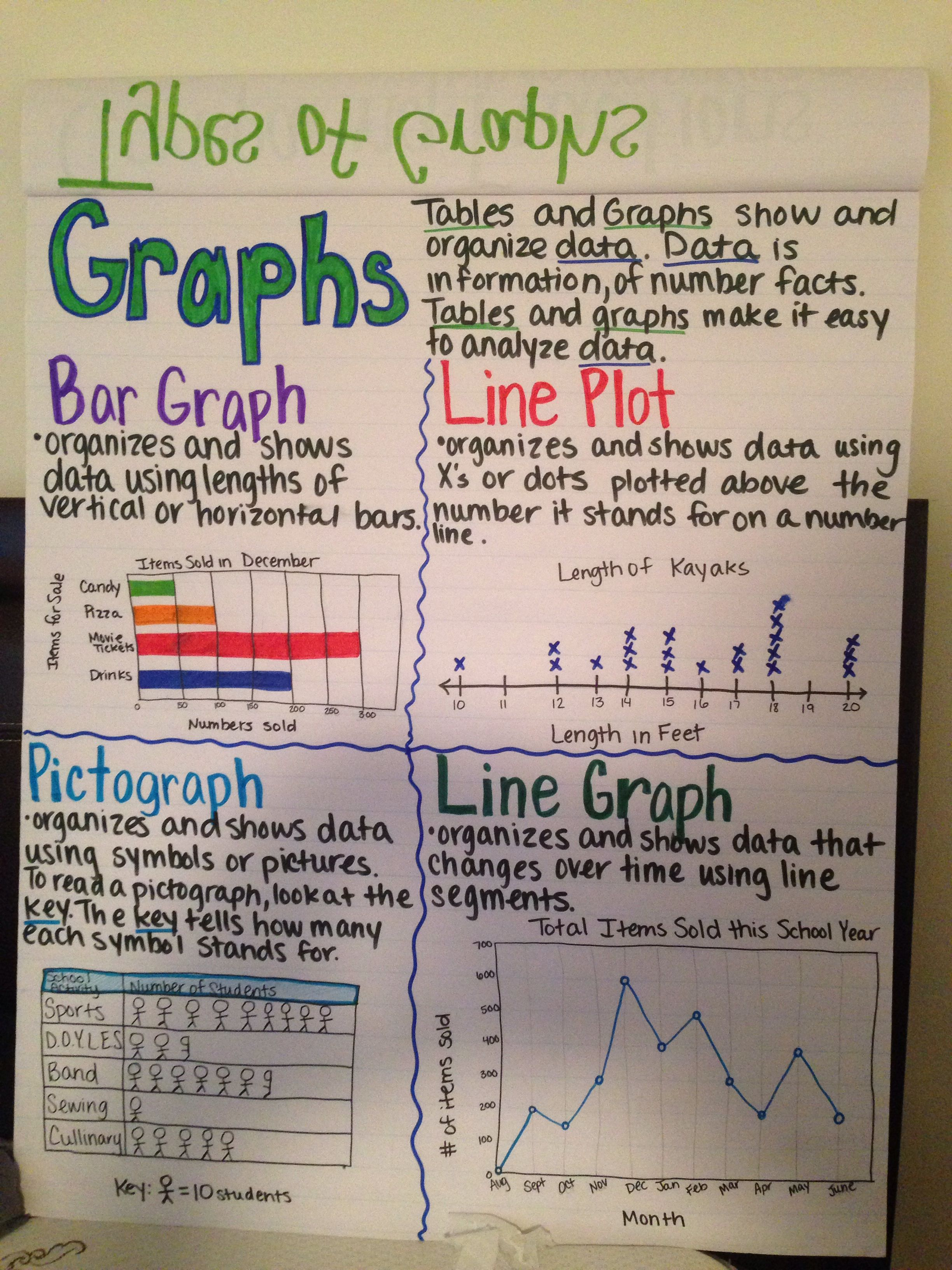 Graphs 4 4 And 3 3