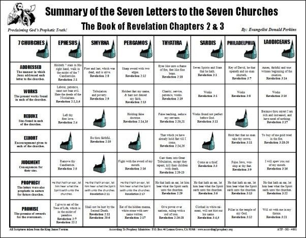 7 Churches Of Revelation Chart Yahoo Image Search Results